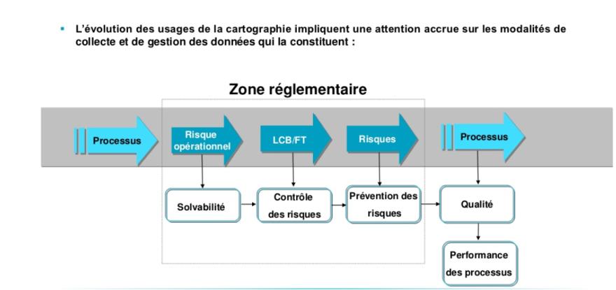 BI-12 evolution de la cartographie des risques