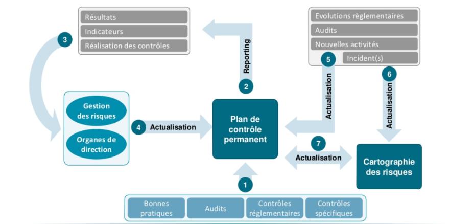 BI- 13 schéma cartographie des risque processus