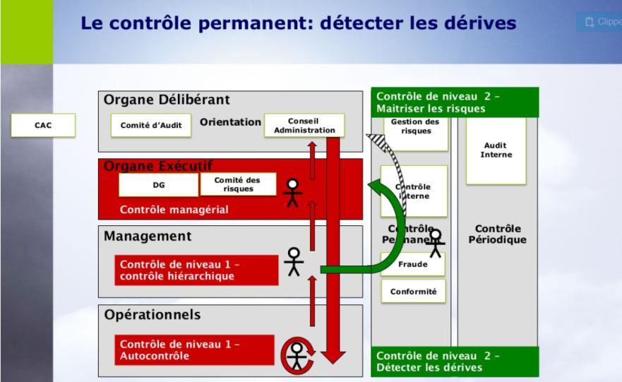 BI- 3 dispositif contrôle permanent